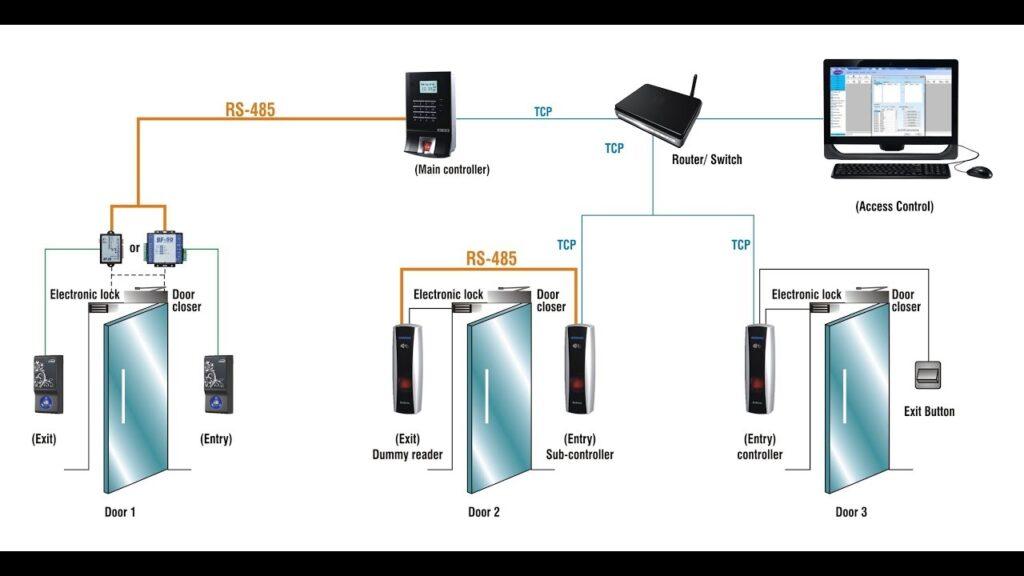 شرح نظام Access Control System