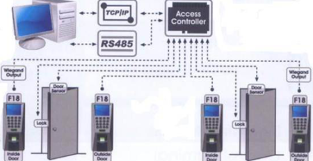 ما هو نظام Access Control System ؟